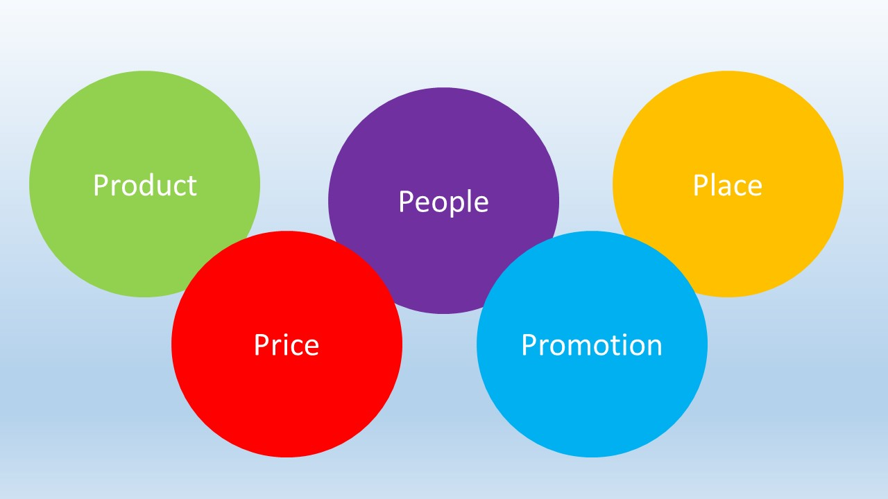 The 5 Ps of ideal marketing