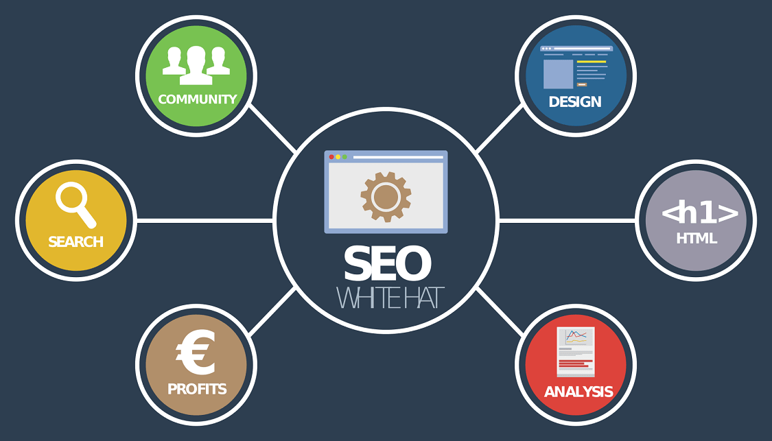 Search engine optimization (SEO) services.